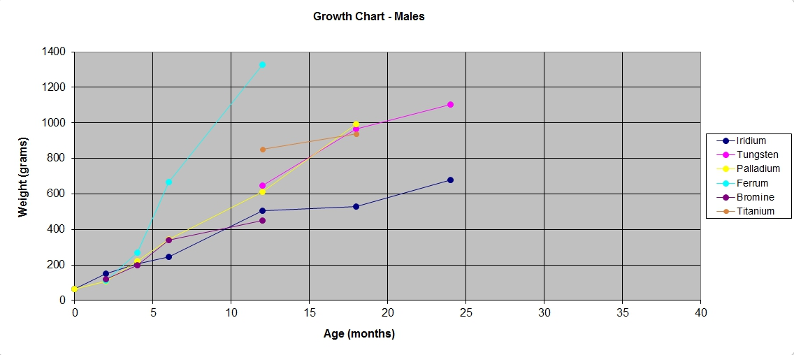 Bp Growth Charts Archive Faunaclassifieds
